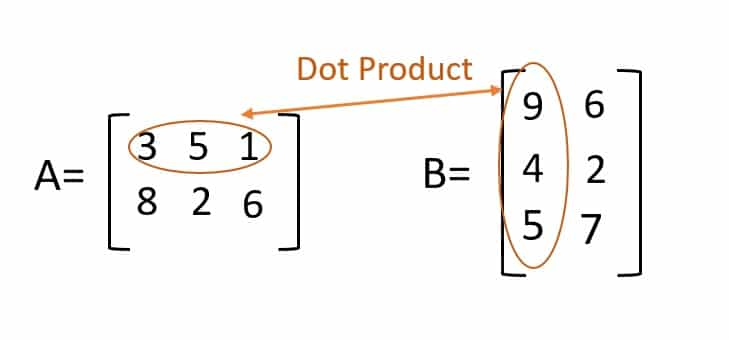 Matrix Array - Dot Product