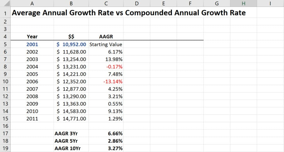average annual growth rate